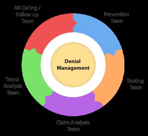 Denial Management | CrescereMed