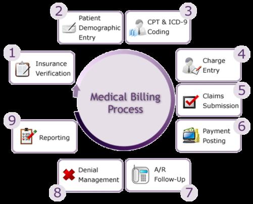Medical Billing - Crescermed
