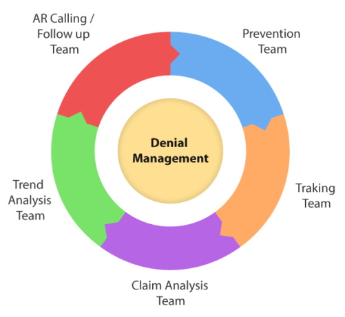 Denial Management | CrescereMed