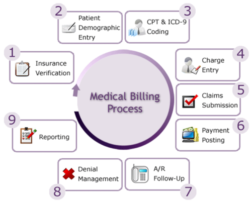 Medical Billing - Crescermed